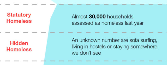 Today, Shelter Scotland launched their new homelessness campaign – Homelessness: Far From Fixed. The campaign aims to show how homelessness can happen to anyone in Scotland and that unexpected life events can lead to difficulties in keeping […]